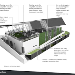 Rumah Kebun Mandiri Pangan (Food Self-Sufficiency House):  Taman by sigit.kusumawijaya | architect & urbandesigner