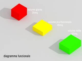 Casa M-Logic(A) di Danilo Drudi Architetto Moderno