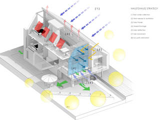 3D eco diagram Casas escandinavas de Artform Architects Escandinavo