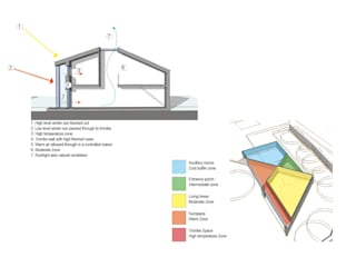 Paragraph 55 Zero Energy Home Warwickshire Modern houses by guy taylor associates Modern