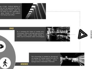 Oleh SEP Architecture Designer and Visualization