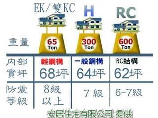 日本KC EK鋼構 根據 安居住宅有限公司