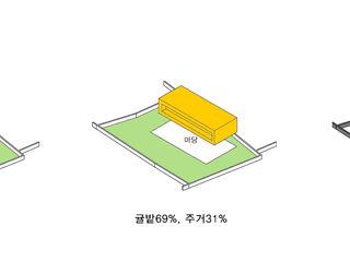 HBA-rchitects Maisons modernes