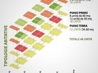 SOCIAL HOUSING - CONCORSO DI IDEE Nau Architetti