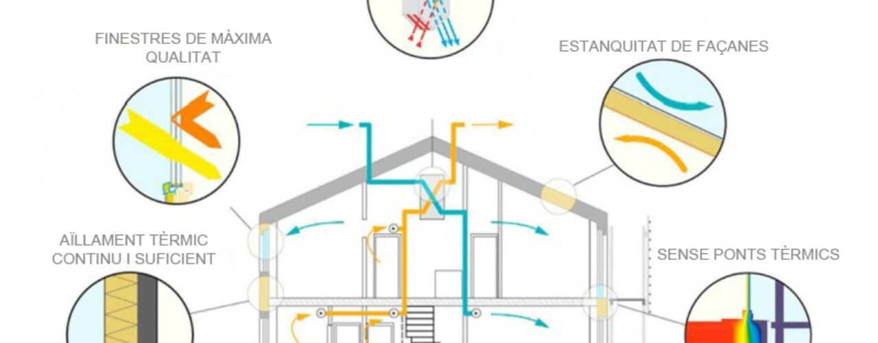 Passivhaus - Divers Arquitectura de Divers Arquitectura, especialistas en Passivhaus en Sabadell