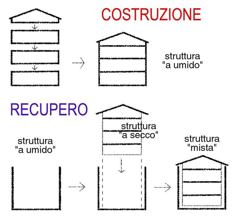 tecnologia costruttiva: Case in stile in stile Minimalista di Laboratorio di Architettura