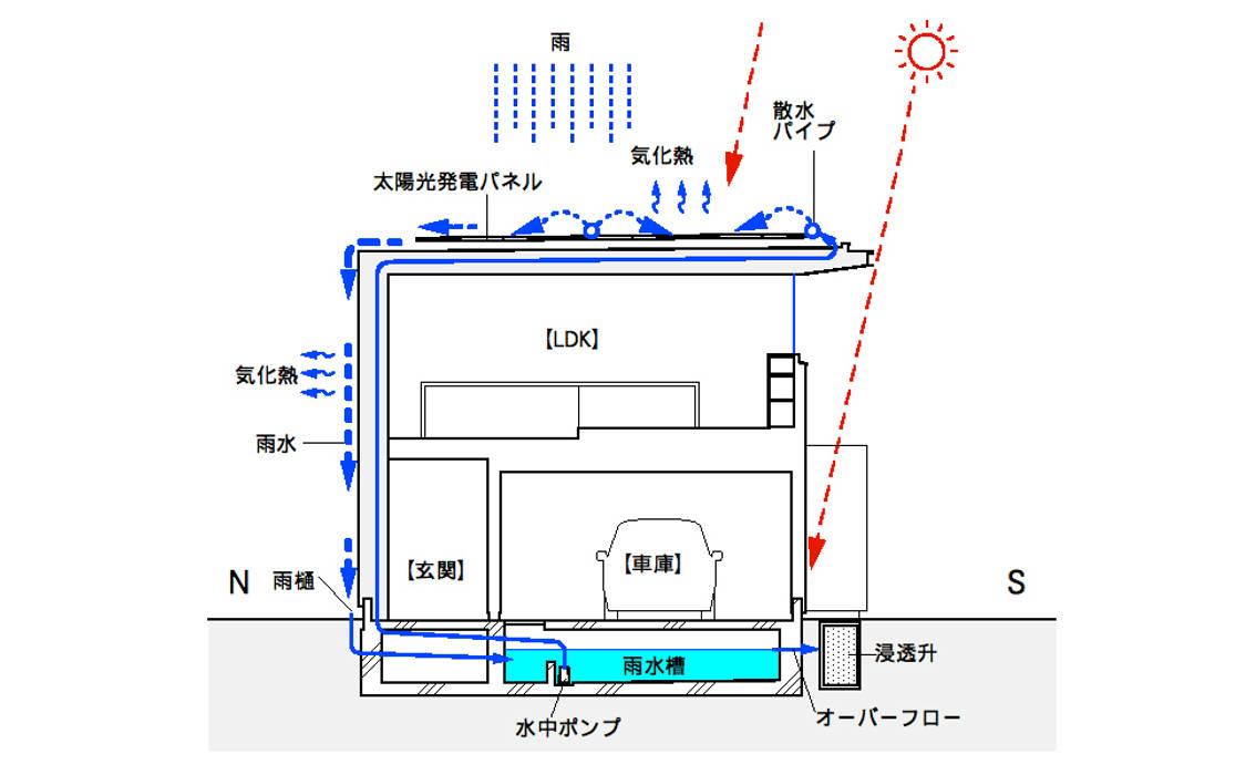 夏場の熱環境計画 家 の スタジオ・アーキファーム
