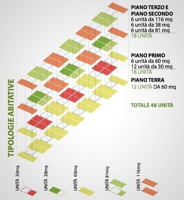 SOCIAL HOUSING - CONCORSO DI IDEE di Nau Architetti Moderno