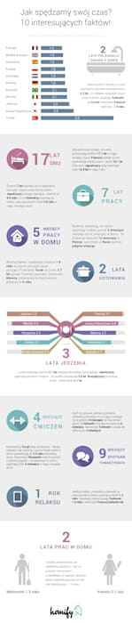 Poland total population Modern media room by Homify Infographics Modern