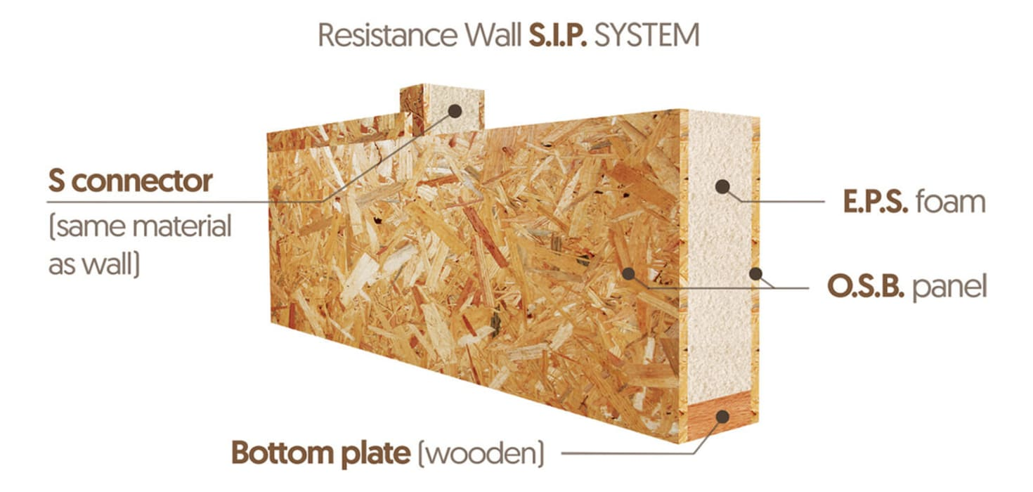 A Guide to SIPS by Building With Frames Modern Wood-Plastic Composite