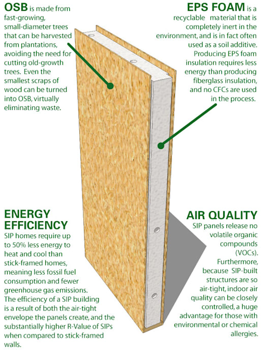 A Guide to SIPS Building With Frames Prefabricated home Wood-Plastic Composite