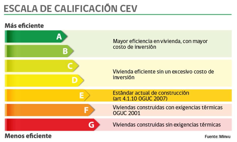 Calificacion Energetica de la Vivienda Casas de estilo mediterráneo de Casas del Girasol- arquitecto Viña del mar Valparaiso Santiago Mediterráneo