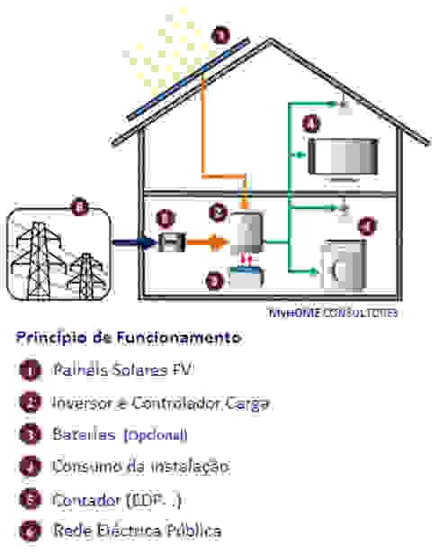 Casas modernas de myhomeconsultores.pt Moderno