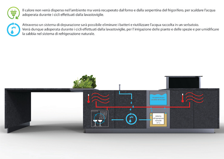 Fluida di Gaudenzio Ciotti - Design Studio