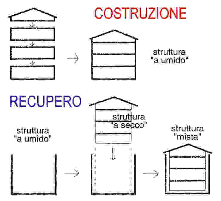 tecnologia costruttiva Case in stile minimalista di Laboratorio di Architettura Minimalista