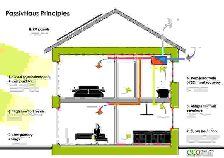 Howe Park Passivhaus: modern  by Eco Design Consultants, Modern