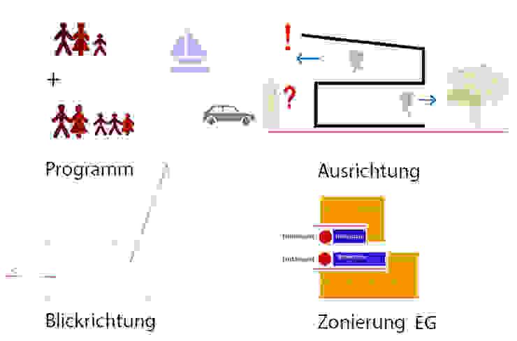 Skizze ,Konzept  als Symbiose aus Funktion,Raumprogramm, Ort: modern  von gondesen architekt,Modern