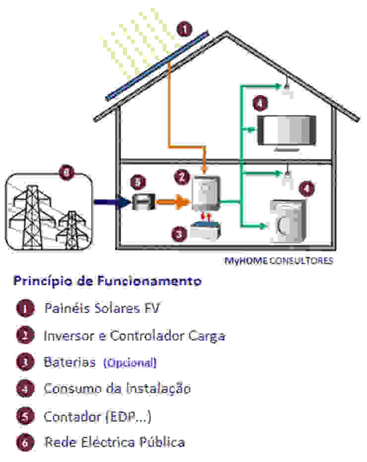 Moderne Häuser von myhomeconsultores.pt Modern