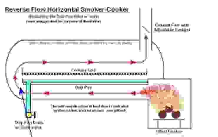 de Smoke King Ahumadoras