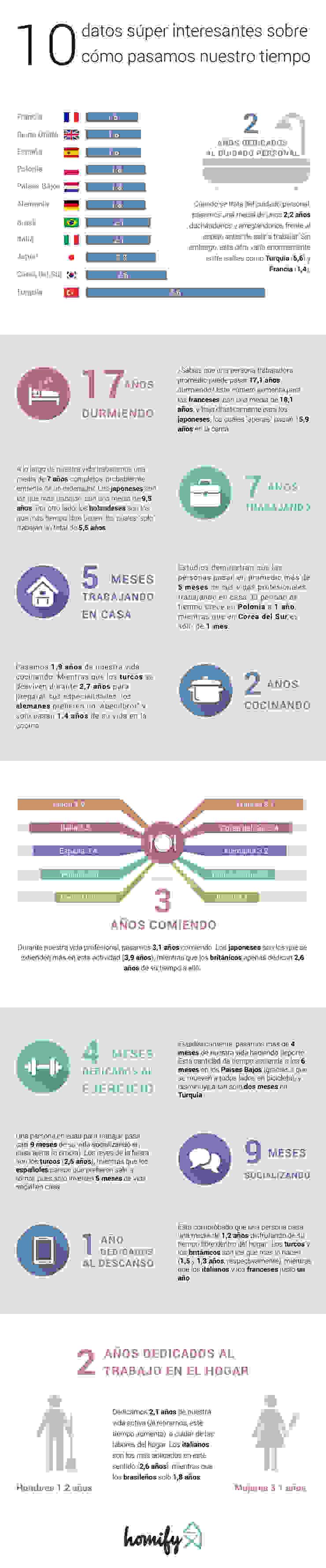 Argentina Infographic Salas de entretenimiento de estilo moderno de Homify Infographics Moderno