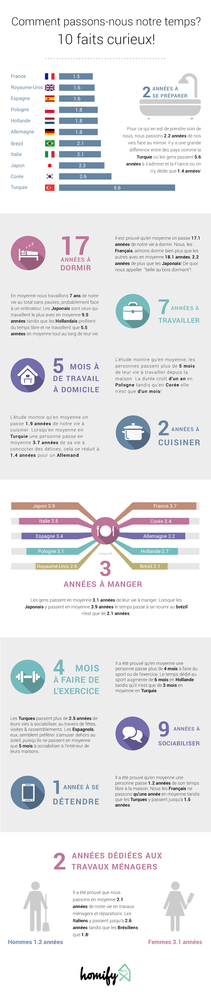 France Infographic Salas de entretenimiento de estilo moderno de Homify Infographics Moderno