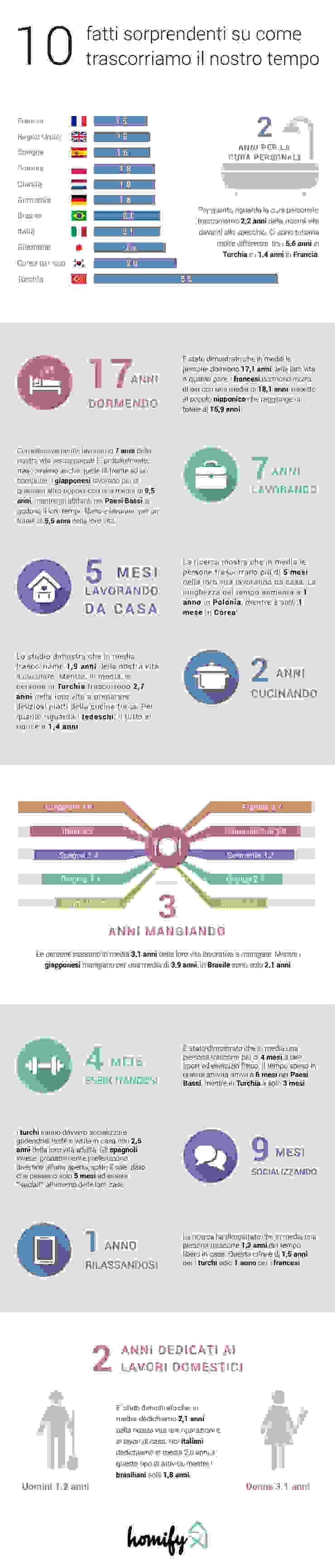 Italy Infographic Salas de entretenimiento de estilo moderno de Homify Infographics Moderno