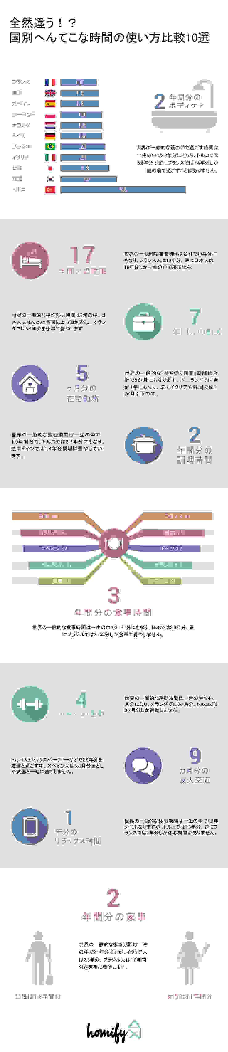 Japan Infographic Salas de entretenimiento de estilo moderno de Homify Infographics Moderno