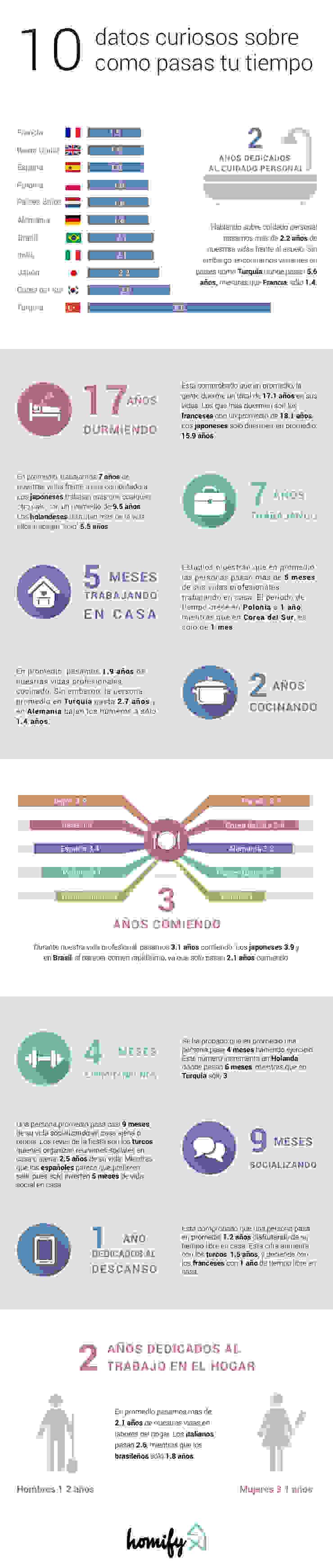 Mexico Infographic Salas de entretenimiento de estilo moderno de Homify Infographics Moderno
