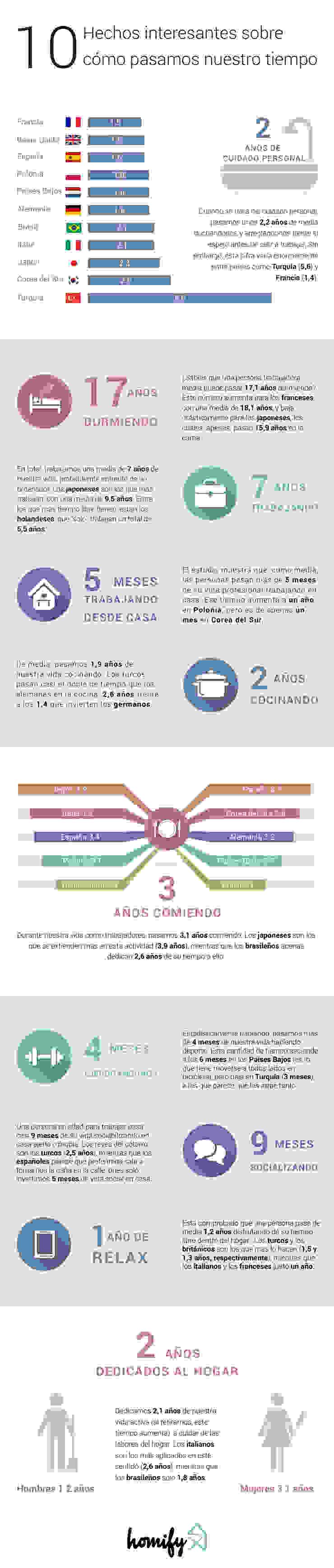 Spain Infographic Salas de entretenimiento de estilo moderno de Homify Infographics Moderno
