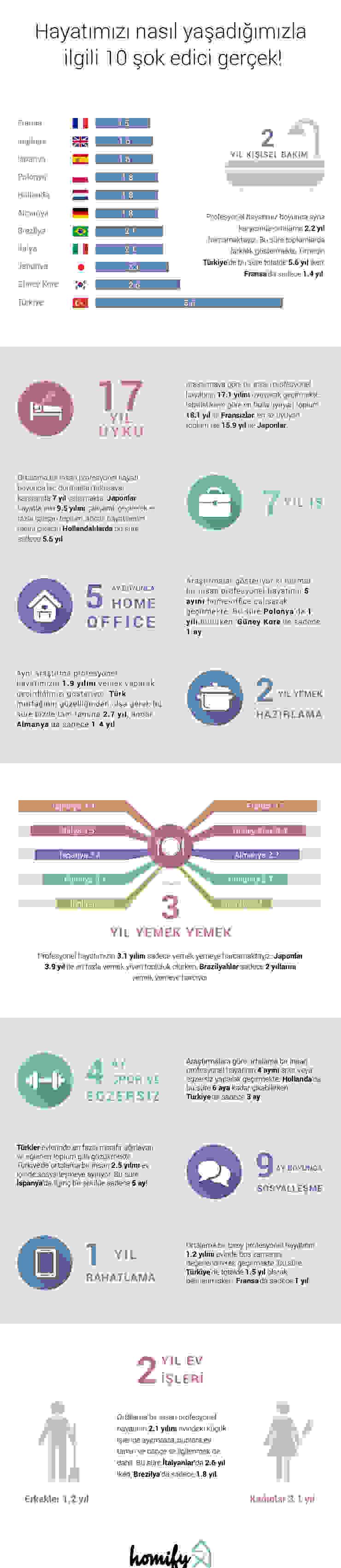 Turkey Infographic Salas de entretenimiento de estilo moderno de Homify Infographics Moderno