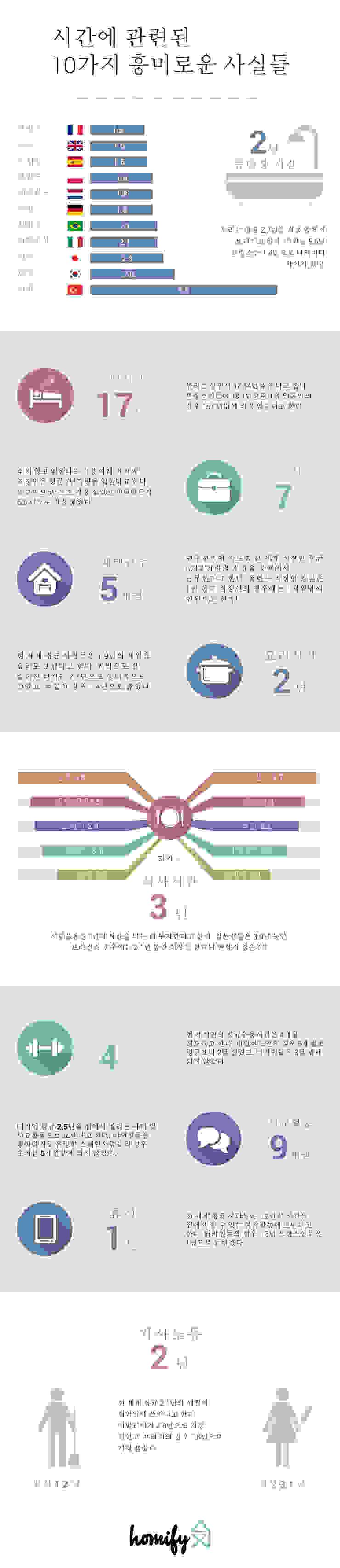 Korea Infographic Salas de entretenimiento de estilo moderno de Homify Infographics Moderno