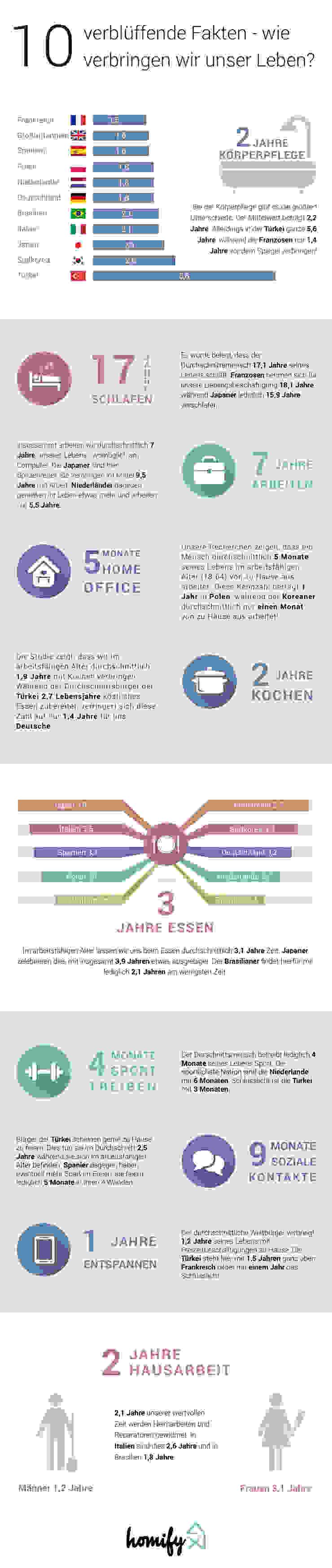 German new infographic Salas de entretenimiento de estilo moderno de Homify Infographics Moderno