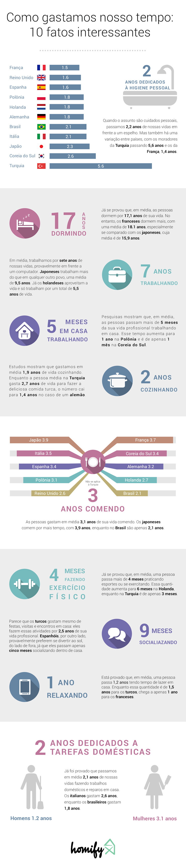 Brazil Infographic Salas de entretenimiento de estilo moderno de Homify Infographics Moderno