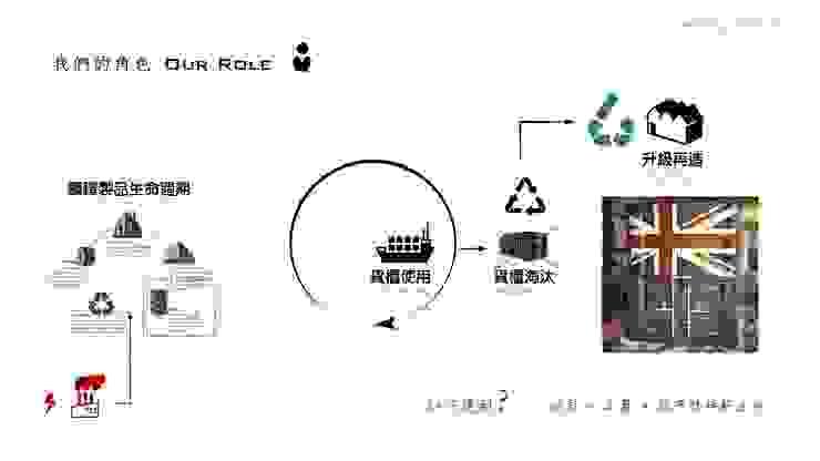 循環經濟中 我們的角色: 產業  by 王家建築師事務所, 工業風