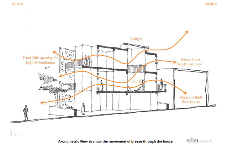 Cross Sectional View through the house to show the movement of breeze within the space: modern  by SDMArchitects,Modern