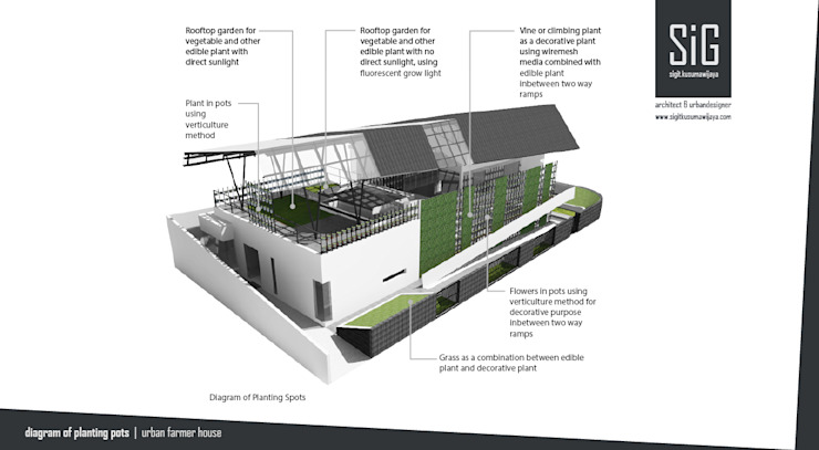 Rumah Kebun Mandiri Pangan (Food Self-Sufficiency House) Taman Minimalis Oleh sigit.kusumawijaya | architect & urbandesigner Minimalis
