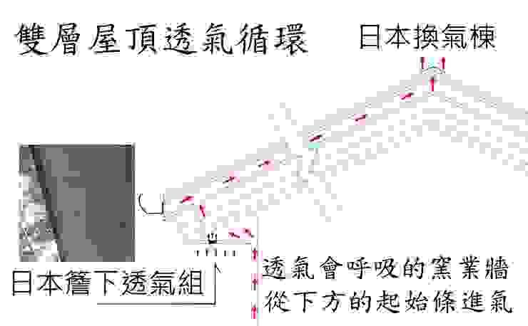 by 安居住宅有限公司