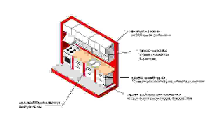 Muebles de cocina de Ponce Interiores Clásico