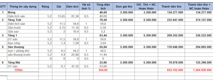 Đơn Giá Xây Nhà 2020- Cập Nhập Giá Thi Công Nhà Phố Công Ty Song Phát bởi Công ty Thiết Kế Xây Dựng Song Phát Hiện đại