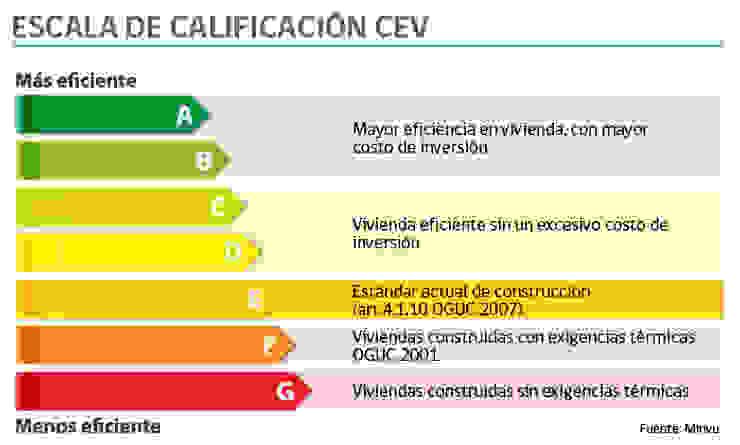 CALIFICACION ENERGETICA Bodegas de estilo mediterráneo de Casas del Girasol- arquitecto Viña del mar Valparaiso Santiago Mediterráneo
