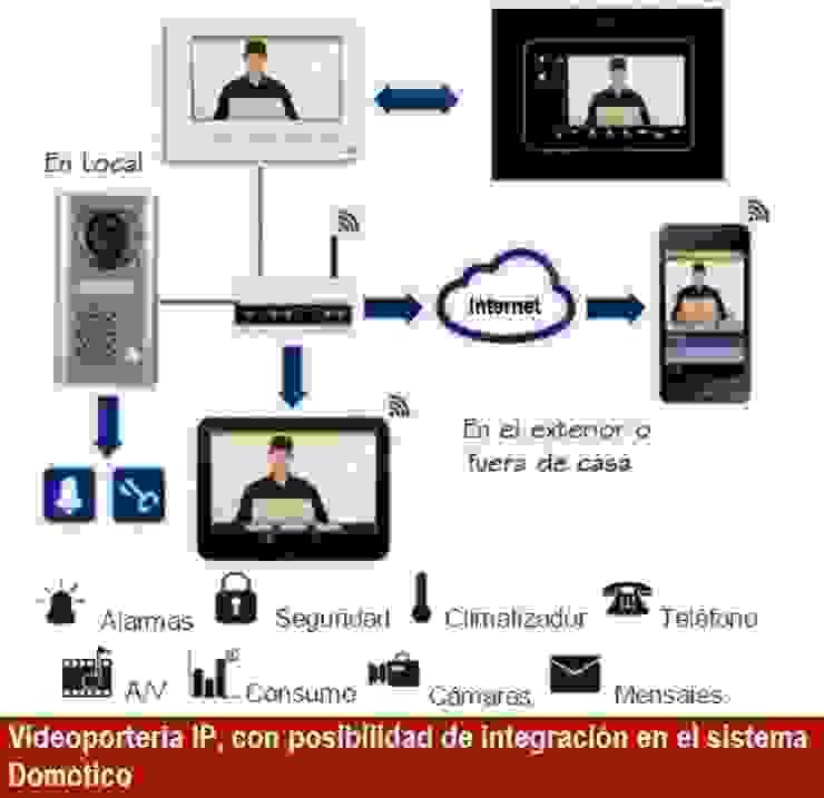 Videporteria IP de INTERDOMO INGENIERIA S.A.S