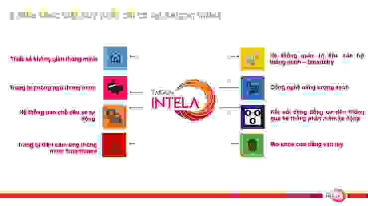 Căn hộ Smarthome Sài Gòn Intela 13E Nguyễn Văn Linh bởi Công ty Đất Xanh Nam Bộ