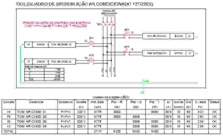 Projeto Elétrico - Quadros de Distribuição Parro Engenharia e Projetos