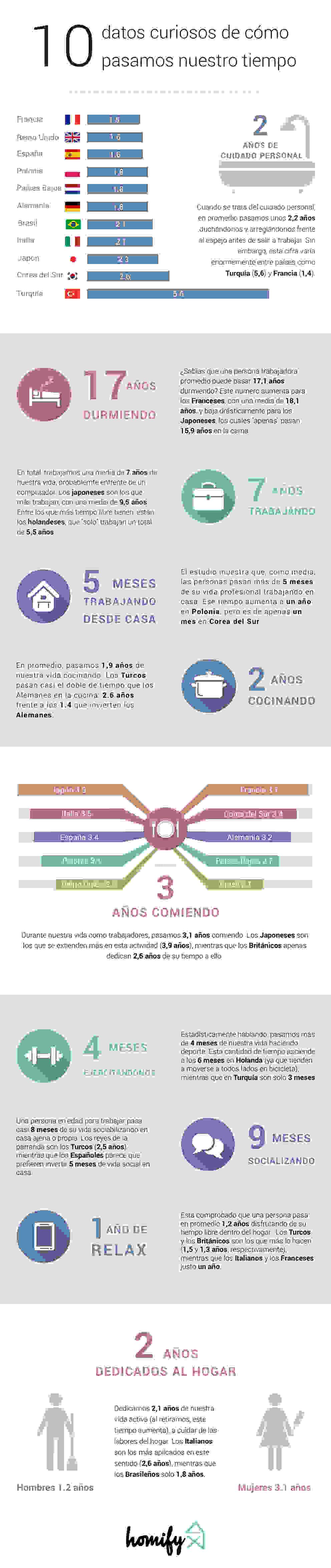 Columbia Infographic Salas de entretenimiento de estilo moderno de homify Moderno