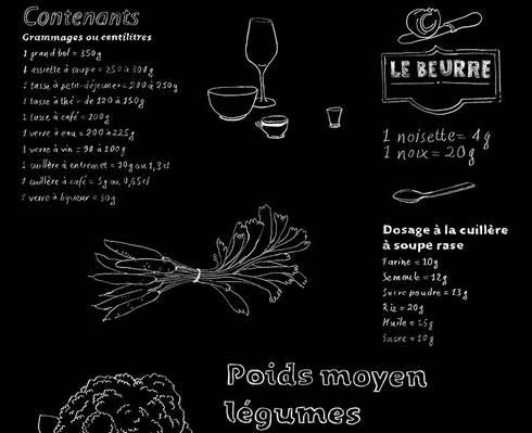 Papier peint pense b te de cuisine tableau noir par for Tableau memo cuisine design