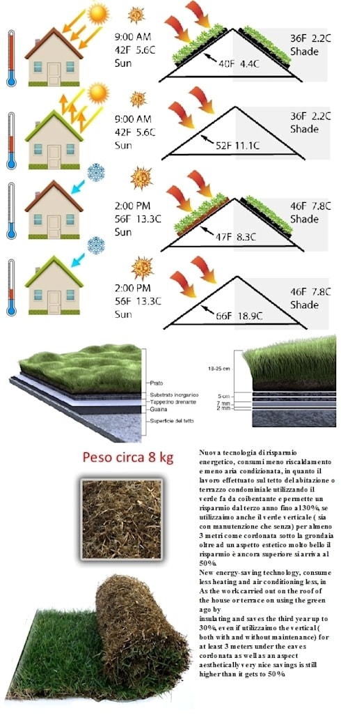 Risparmio energetico NEW. NEW energy saving.: Case in stile in stile Eclettico di Dotto Francesco consulting Green