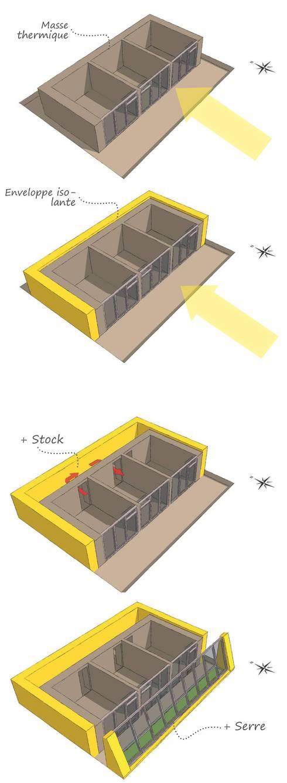 maison autonome durable concept par archestra homify. Black Bedroom Furniture Sets. Home Design Ideas