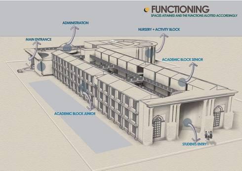 Vedanta World School:  Schools by Samadhan Architects