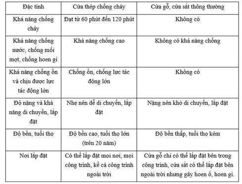 bảng so sánh cửa chống cháy với cửa thường:   by Vĩnh Thịnh
