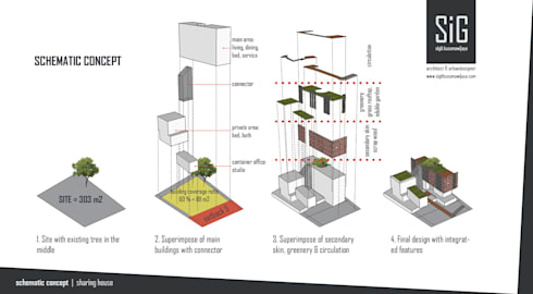 Rumah Riung (Communal Sharing & Gardening House):  Rumah by sigit.kusumawijaya | architect & urbandesigner